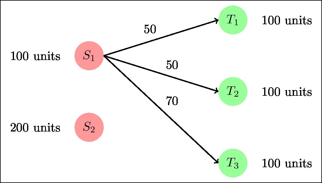 Optimal transport example