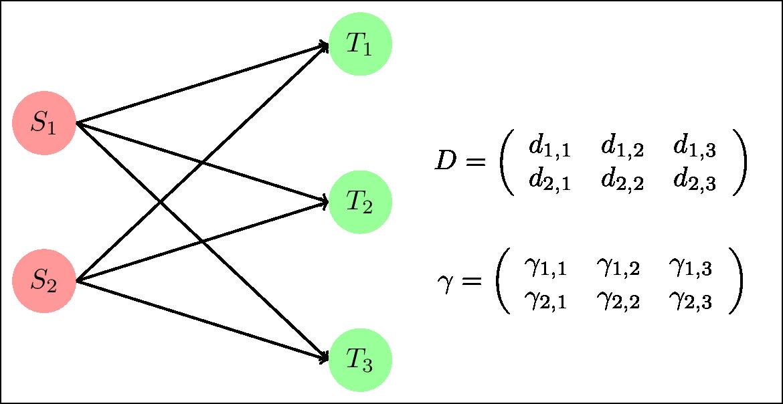Optimal transport generalized example