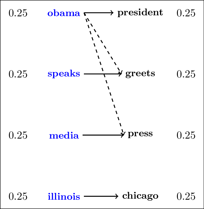 Word Movers Distance example explained